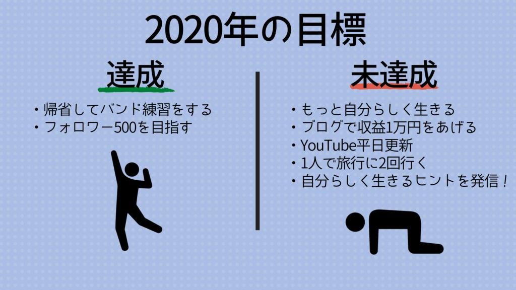2020年目標達成利